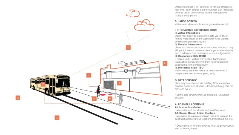 UrbanHeartbeat-PhaseII-AF_pdf